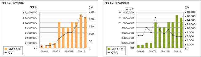 運営結果(コストとCVの推移/コストとCPAの推移)