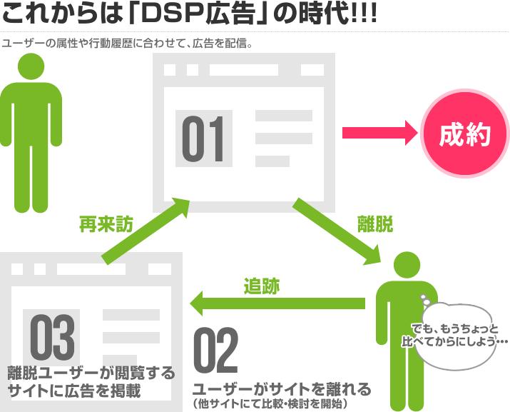 これからは「DSP広告」の時代!!!