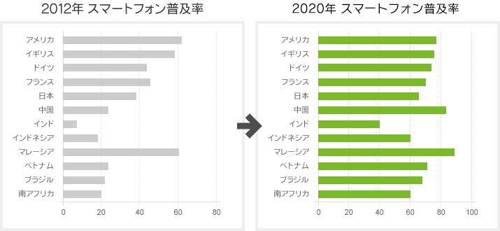 スマートフォン普及率グラフ