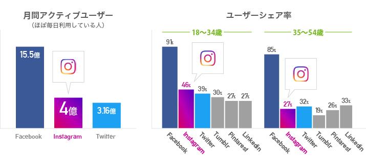 全SNS利用者のInstagramのユーザーシェア率