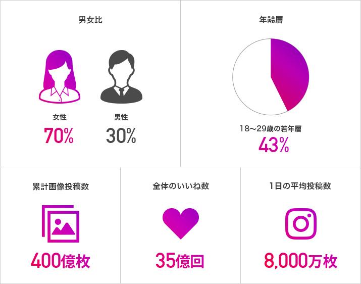 Instagramのユーザーの特徴